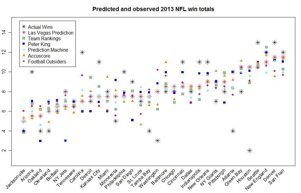 2013 NFL regular season win totals: Who beat Las Vegas
