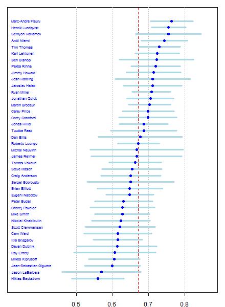 NHL goalie save %, with league average