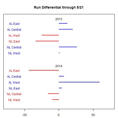 2013 and 2014 divisional run differentials