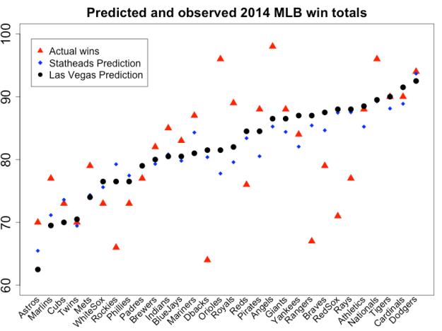 MLB2014