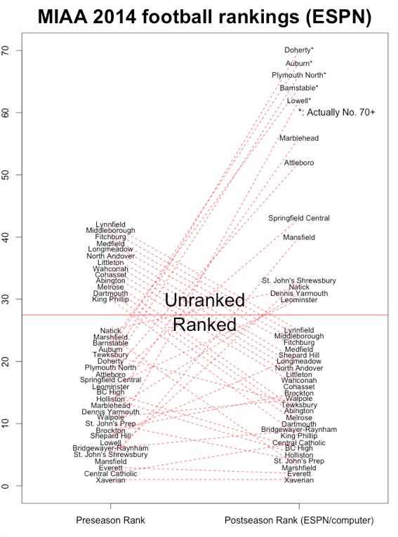 2014 Massachusetts football rankings (via ESPN Boston)