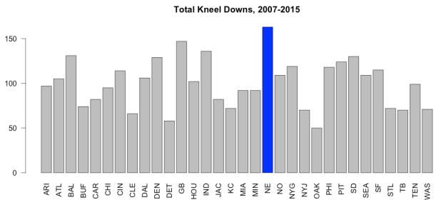 kneeldowns