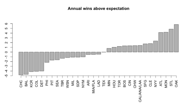 Average annual wins above expectation, 1985-2014