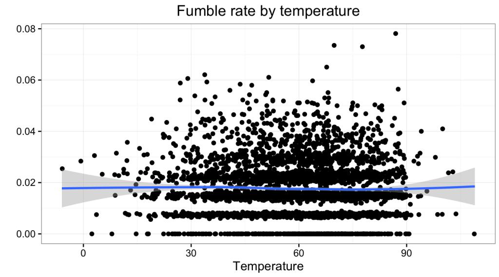 Temp_Rate