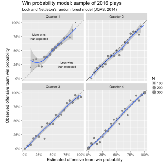 All win probability models are wrong — Some are useful