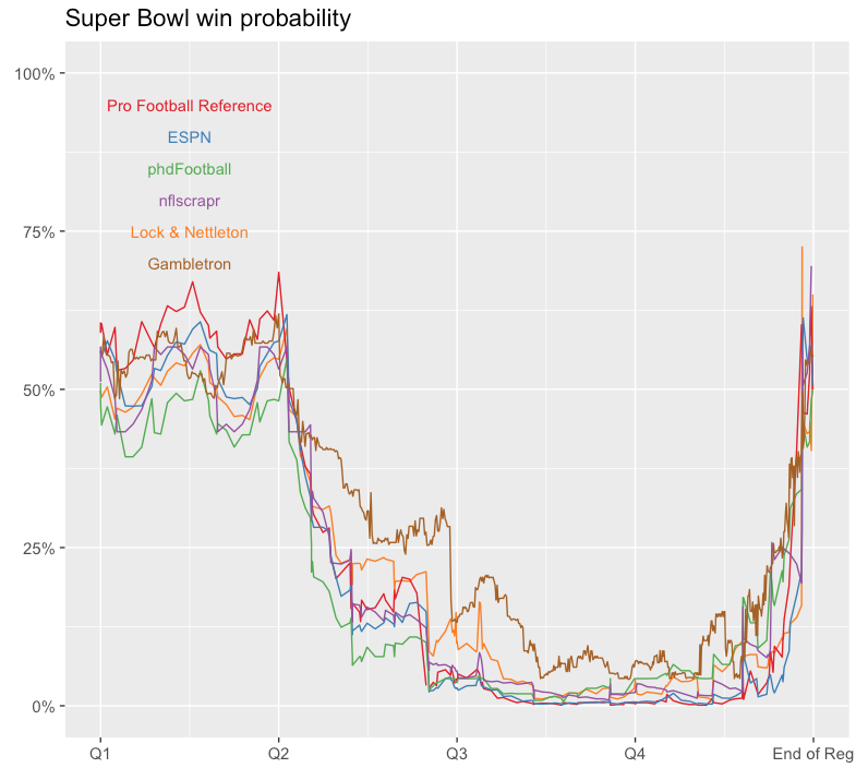 All win probability models are wrong — Some are useful – StatsbyLopez
